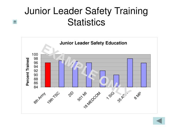 Junior Leader Safety Training