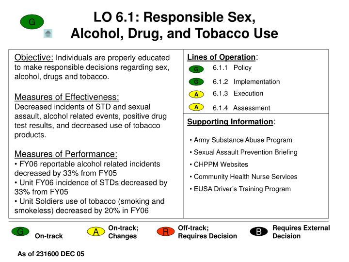 LO 6.1: Responsible Sex, Alcohol, Drug, and Tobacco Use