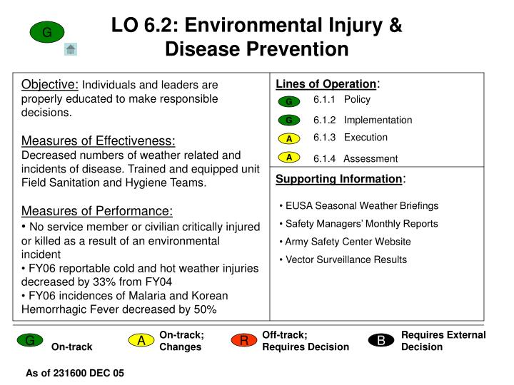 LO 6.2: Environmental Injury & Disease Prevention