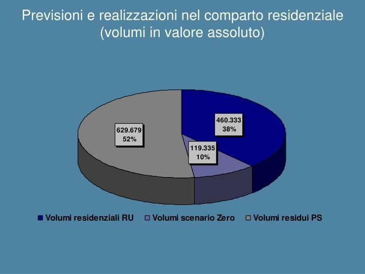 Previsioni e realizzazioni nel comparto residenziale