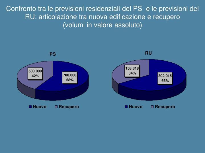 Confronto tra le previsioni residenziali del PS  e le previsioni del RU: articolazione tra nuova edificazione e recupero