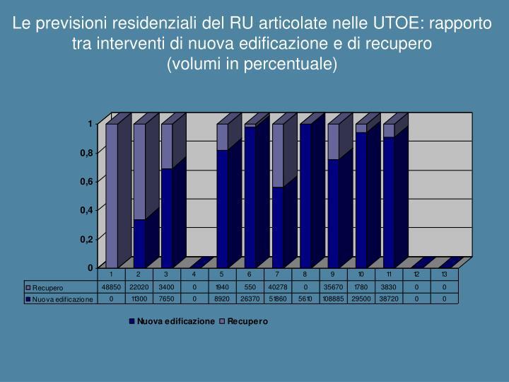 Le previsioni residenziali del RU articolate nelle UTOE: rapporto tra interventi di nuova edificazione e di recupero