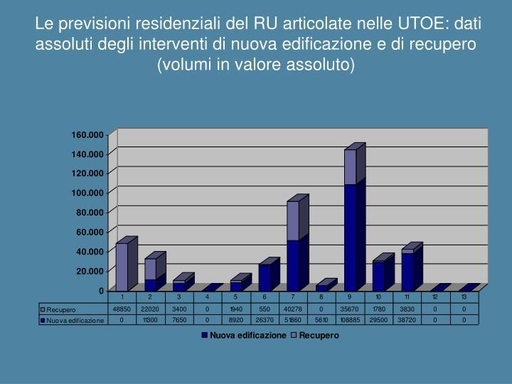 Le previsioni residenziali del RU articolate nelle UTOE: dati assoluti degli interventi di nuova edificazione e di recupero