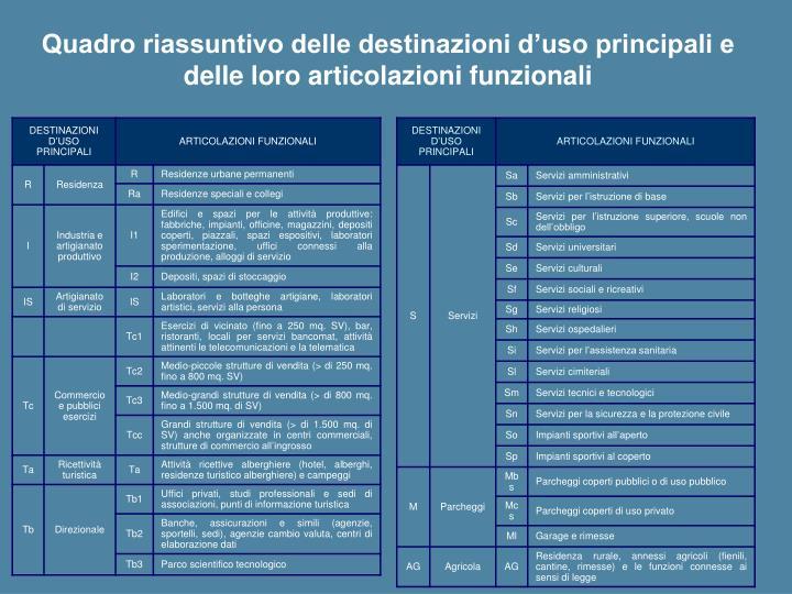 Quadro riassuntivo delle destinazioni d'uso principali e delle loro articolazioni funzionali