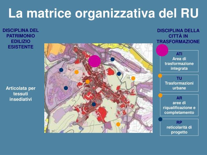 La matrice organizzativa del RU