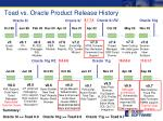 toad vs oracle product release history
