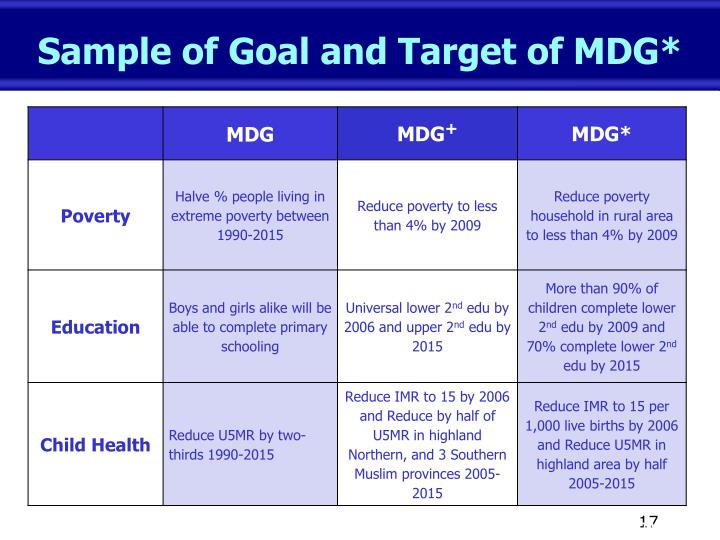 Sample of Goal and Target of MDG*