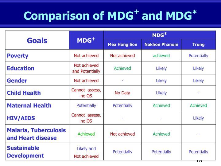 Comparison of MDG