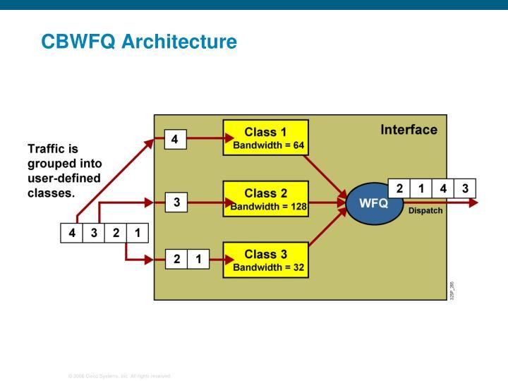 CBWFQ Architecture
