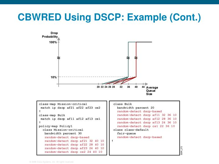 CBWRED Using DSCP: Example (Cont.)