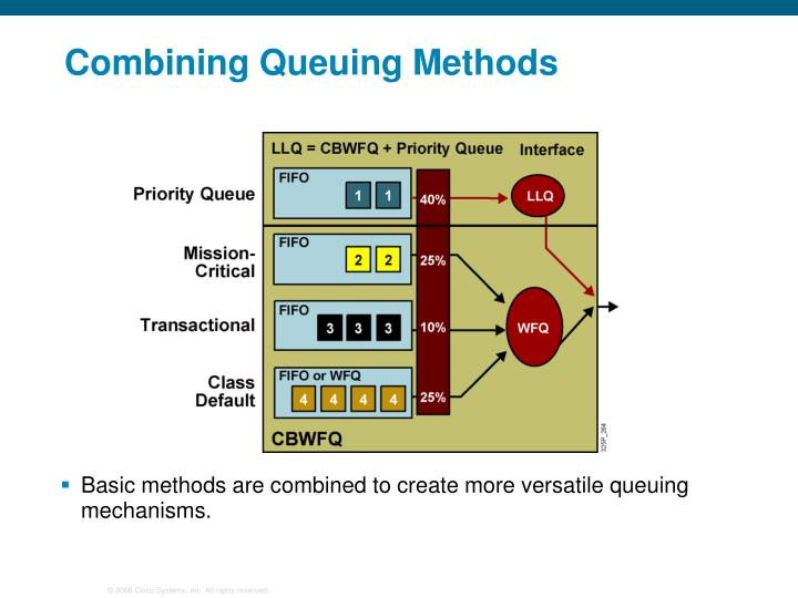 Combining Queuing Methods