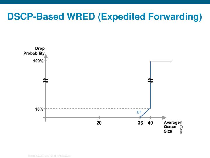 DSCP-Based WRED (Expedited Forwarding)