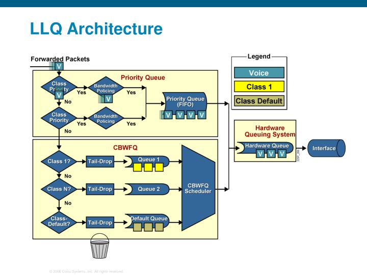 LLQ Architecture