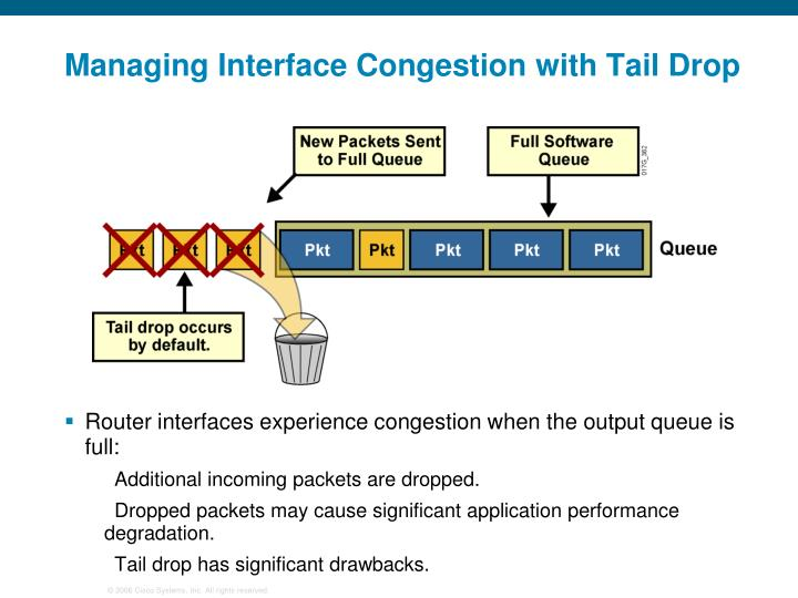 Managing Interface Congestion with Tail Drop