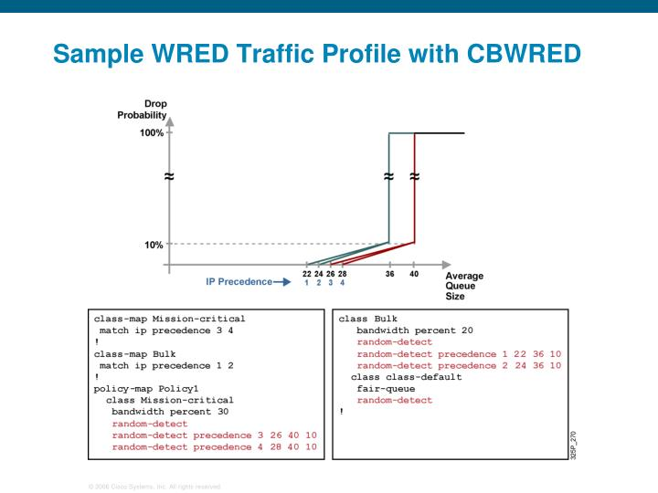 Sample WRED Traffic Profile with CBWRED
