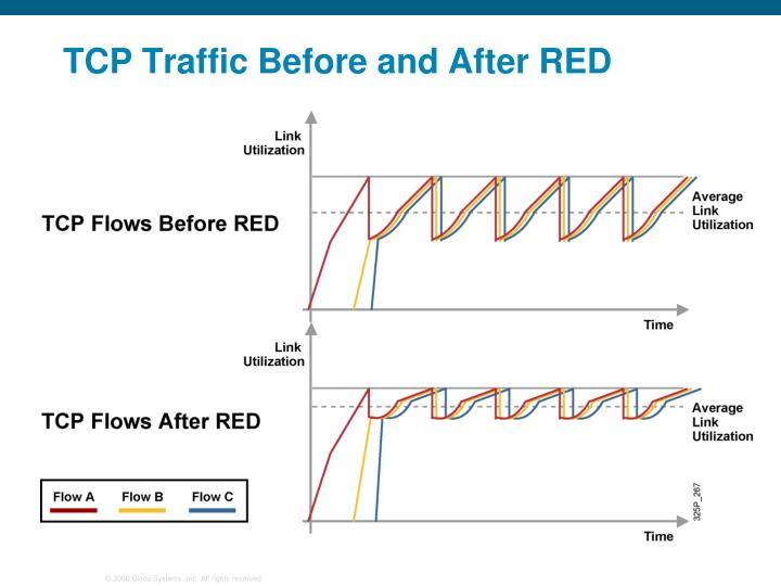 TCP Traffic Before and After RED