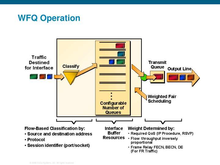 WFQ Operation