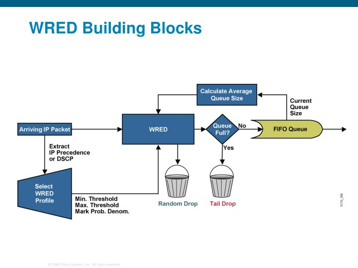 WRED Building Blocks