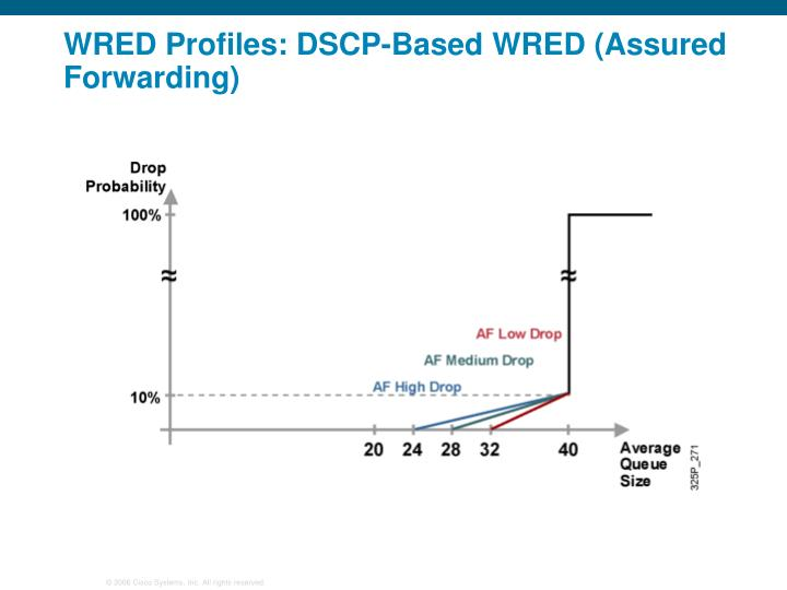 WRED Profiles: DSCP-Based WRED (Assured Forwarding)