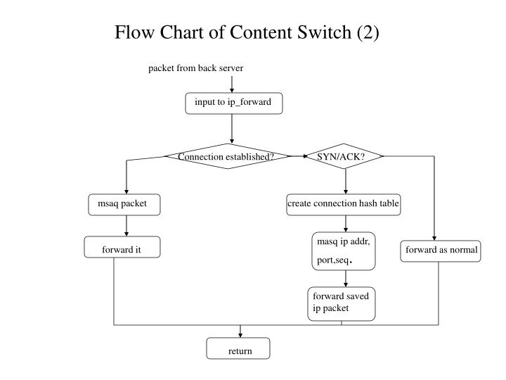 Flow Chart of Content Switch (2)