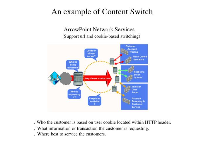 An example of Content Switch