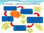 fiscal cycle different phases methods