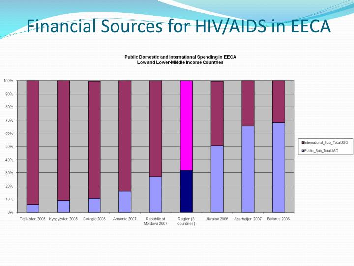 Financial Sources for HIV/AIDS in EECA