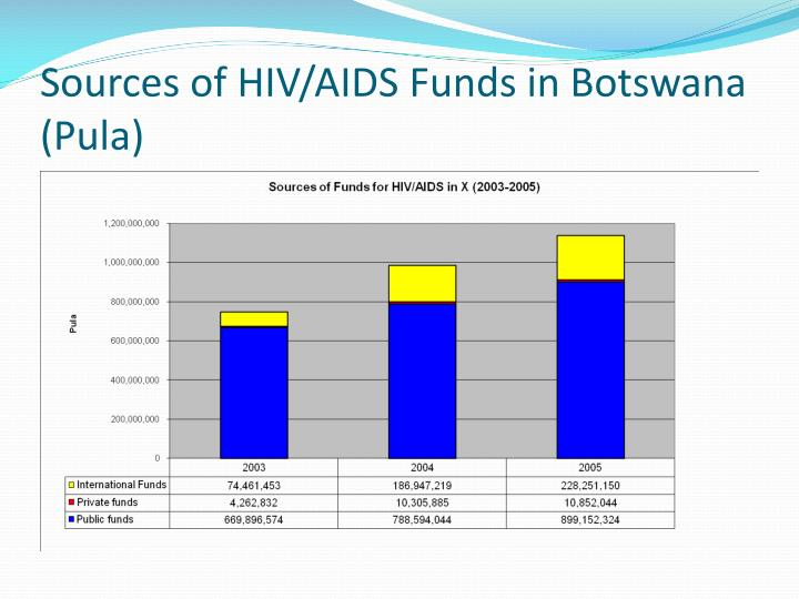 Sources of HIV/AIDS Funds in Botswana (Pula)