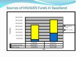sources of hiv aids funds in swaziland