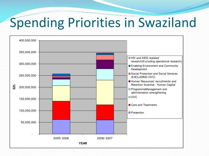 Spending Priorities in Swaziland