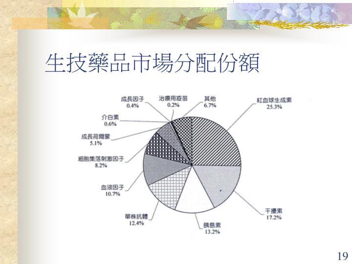 生技藥品市場分配份額