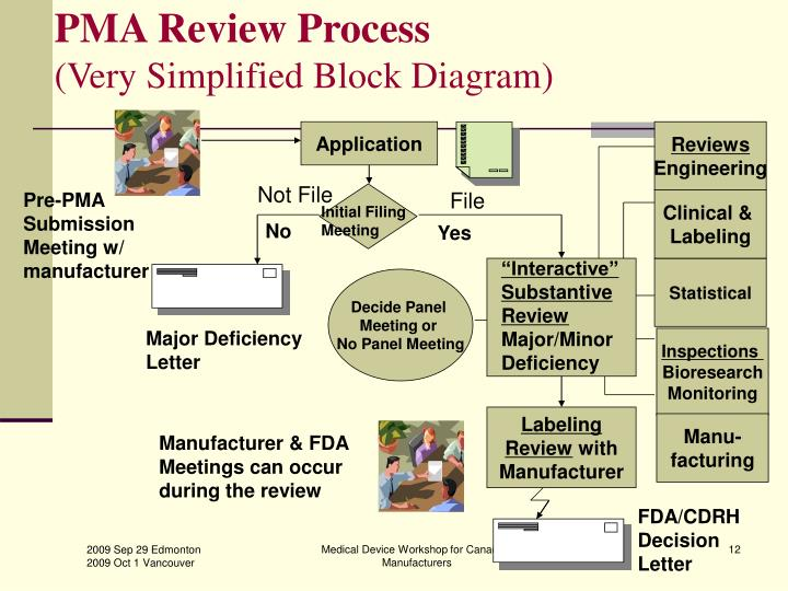 PMA Review Process