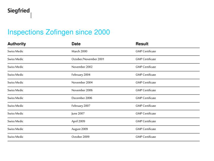 Inspections zofingen since 2000