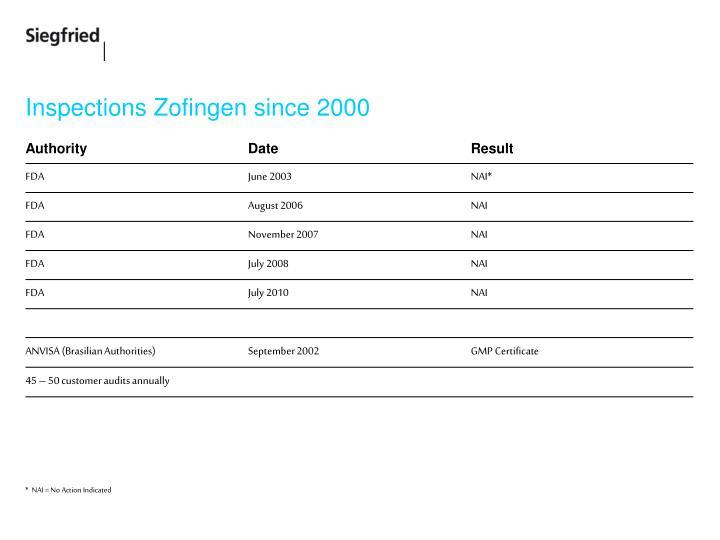 Inspections Zofingen since 2000