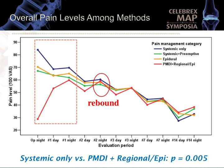 Overall Pain Levels Among Methods