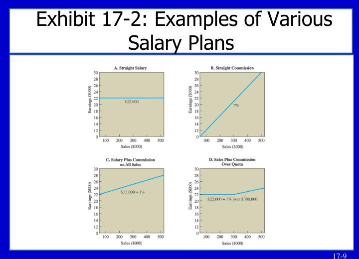Exhibit 17-2: Examples of Various Salary Plans