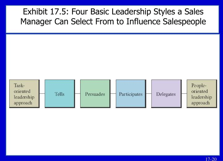 Exhibit 17.5: Four Basic Leadership Styles a Sales Manager Can Select From to Influence Salespeople