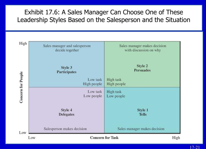 Exhibit 17.6: A Sales Manager Can Choose One of These Leadership Styles Based on the Salesperson and the Situation
