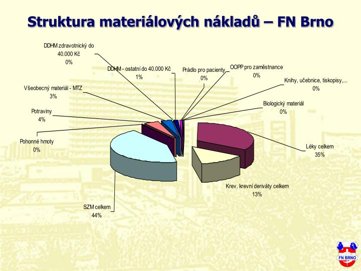 Struktura materilovch nklad  FN Brno