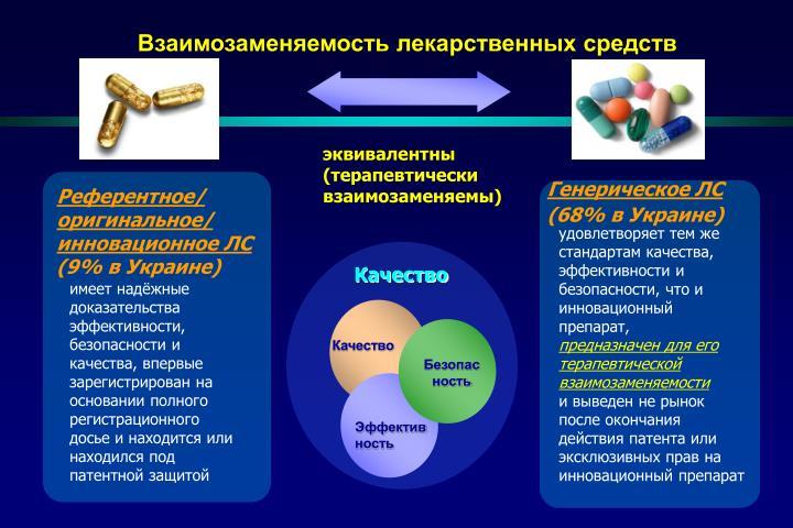 Взаимозаменяемость лекарственных средств
