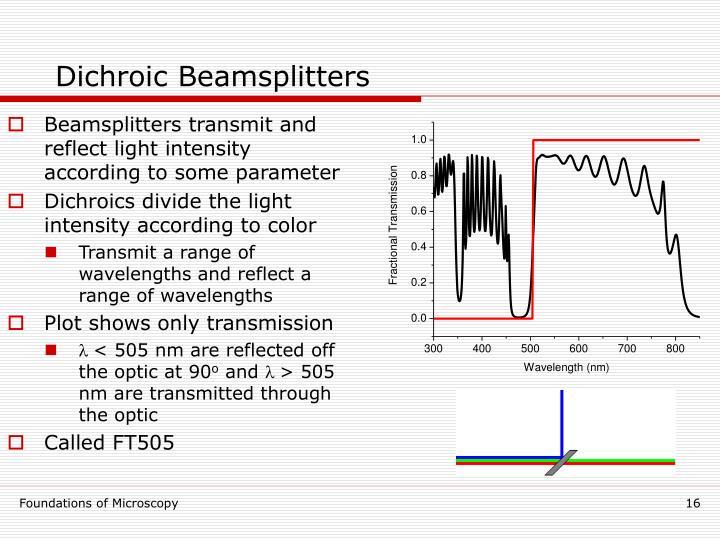 Dichroic Beamsplitters