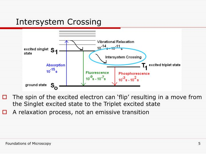 Intersystem Crossing