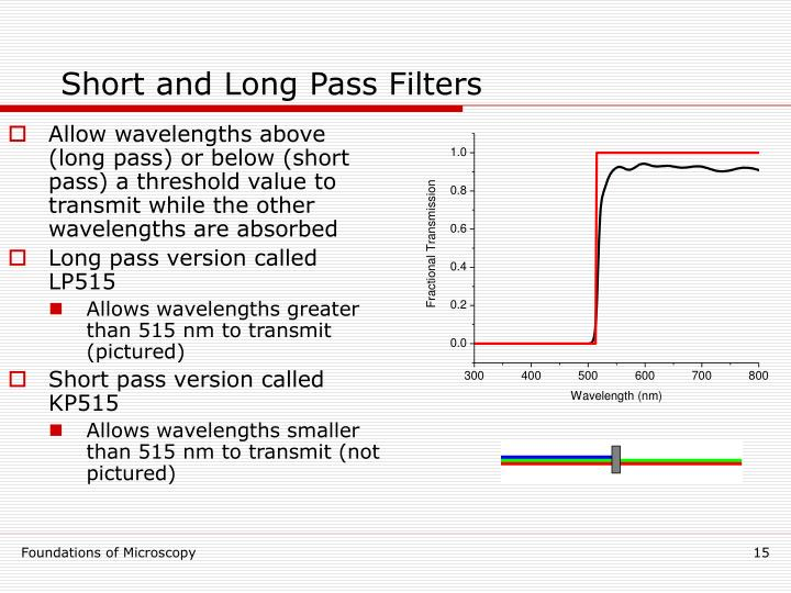 Short and Long Pass Filters