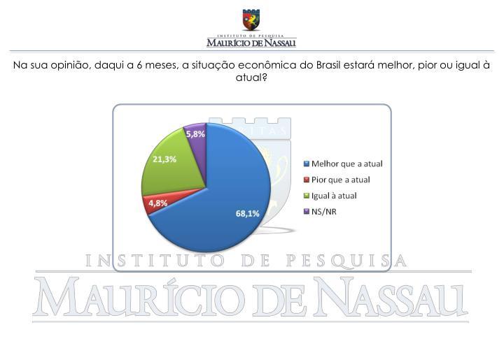 Na sua opinião, daqui a 6 meses, a situação econômica do Brasil estará melhor, pior ou igual à atual?
