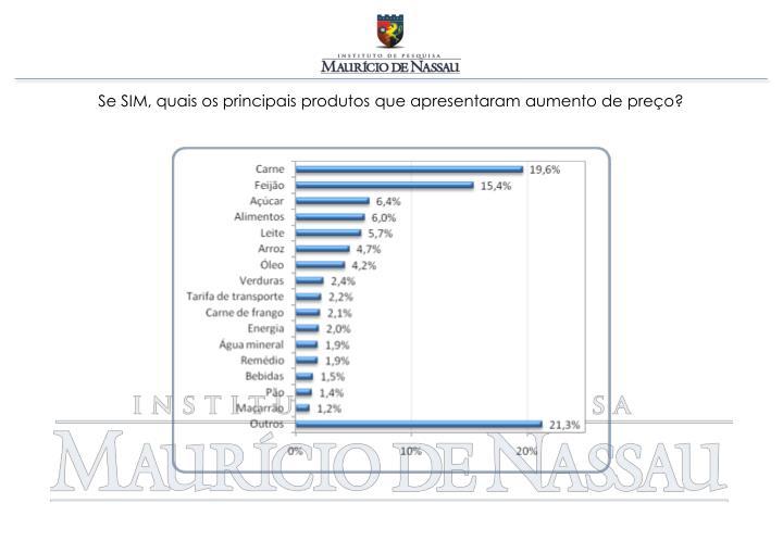 Se SIM, quais os principais produtos que apresentaram aumento de preço?