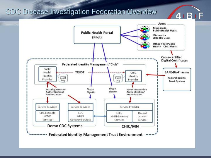 CDC Disease Investigation Federation Overview