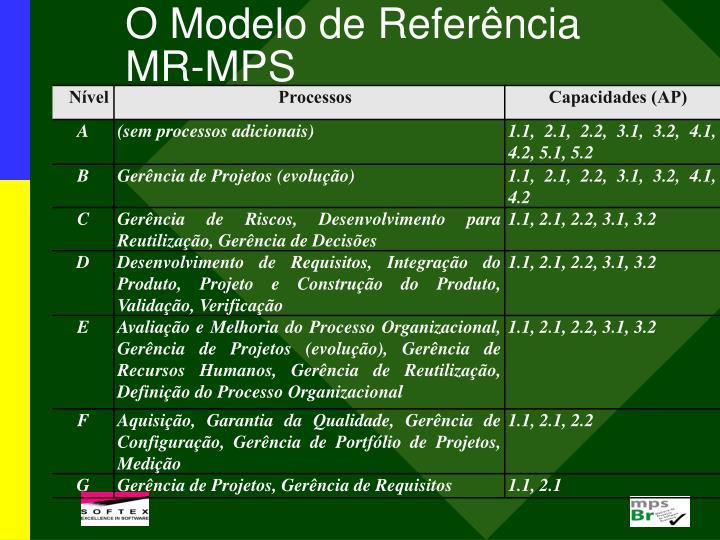 O Modelo de Referência
