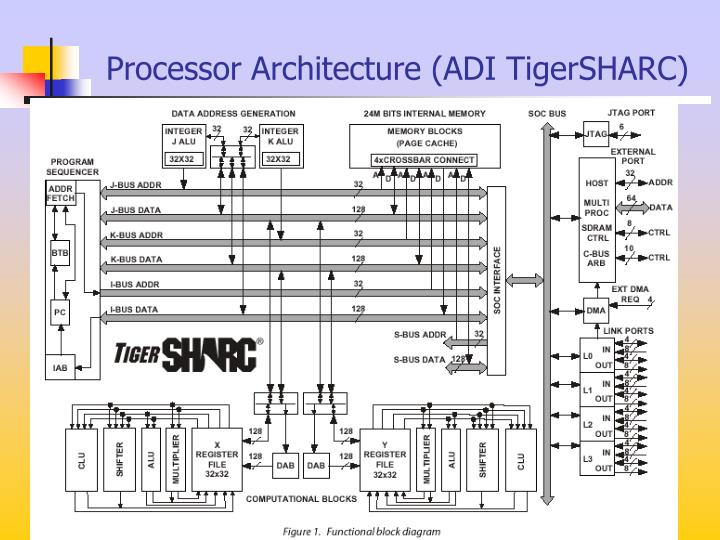 Processor Architecture (ADI TigerSHARC)