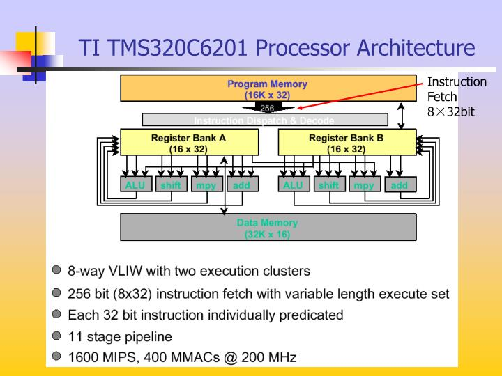 TI TMS320C6201 Processor Architecture