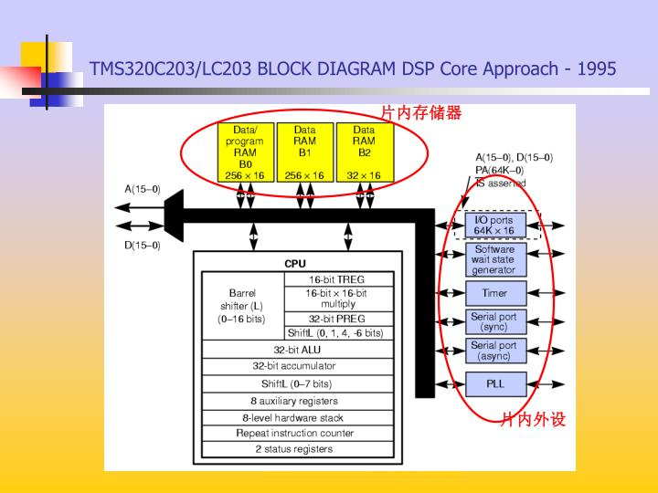 TMS320C203/LC203 BLOCK DIAGRAM DSP Core Approach - 1995